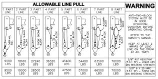 Manitex 35124 C Load Chart