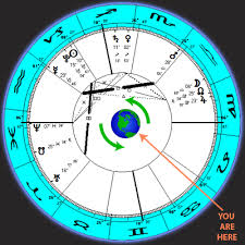 how to read a astrological birth chart read a birth chart