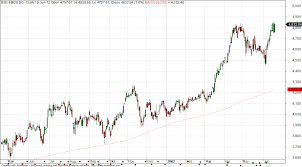 Bse Charts Technical Analysis Nifty Next Bse Fmcg Index Technical Analysis 19 June 2012