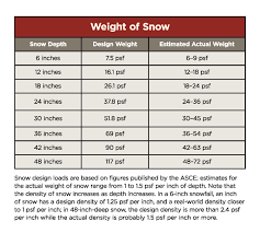 With More Snow In The Forecast Are Decks At Risk Jlc Online