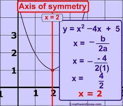 standard equation to vertex form