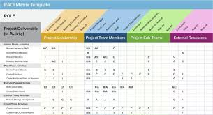 Project Management Templates Pin By Jc Swanepoel On Project Management Project Management
