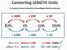 9 Best Length Converter Images Length Converter Metric