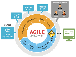 software development methodology programmers world software development methodologies