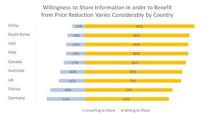 Whole Life Insurance Rates Chart Insurance Technology 11 Innovation Ideas To Transform