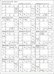 nakshatra degrees chart nakshatra pada degrees chart bedowntowndaytona com