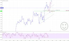 Apple Stock Chart 2018 Apc Stock Price And Chart Xetr Apc Tradingview