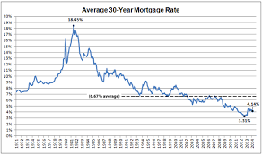 Refinance Rates Refinance Rates History Graph