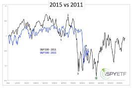 Vix Chart 2015 Beware Of The Next Vix Trick Marketwatch