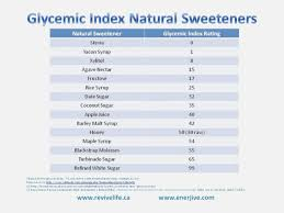 White Wine Glycemic Index Chart 38 Prototypal Glycemic Index Chart Spanish