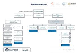 Doctor S Office Organizational Chart Organization Structure International Affiliations Prme
