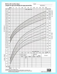Height Weight Chart New Growth Chart Of Babies Engneeuforicco