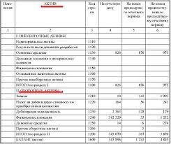 АКТИВ И ПАССИВ БАЛАНСА Бета Финанс Новости фондового рынка актив баланса оборотные активы