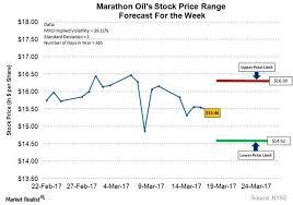 Marathon Oil Stock Quote Classy Marathon Oil Stock Quote Awesome Chk Stock Price Chesapeake Energy