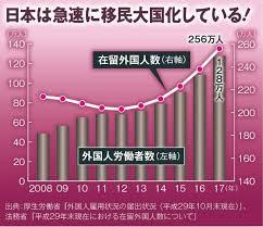 Image result for 高齢者、外国人、移民
