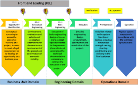 Managing Your Offshore Project Front End Loading And Cost Accuracy