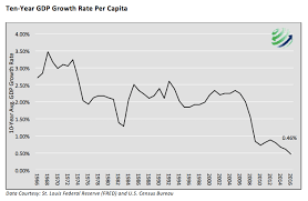 Us Gdp Chart 2008 Gdp Per Capita Even Less Than Meets The Eye