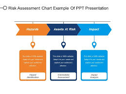 Chart Presentation Images Risk Assessment Chart Example Of Ppt Presentation Template