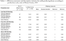 Table   presents efficiency measures  with constant and variable returns  and descriptive statistics for milk producing farms in the state of Minas Gerais  SciELO