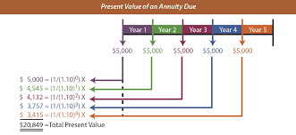 present value of an annuity due ilration