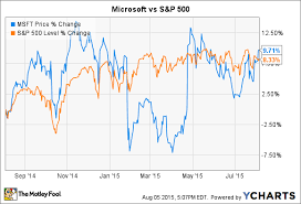 microsoft stock charts 3 reasons microsoft corporation stock could fall the motley fool