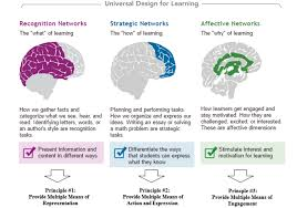 Design For Learning Click To Find The Key Principles Of The Universal Design For
