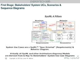 mark walker model based systems engineering initial stages for power 12