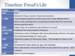 Sigmund Freud His Life Work And Theories Owlcation