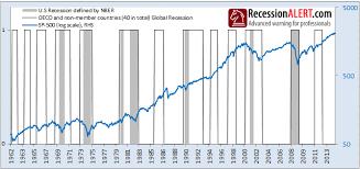 Global Slowdown Does It Affect The U S Recessionalert