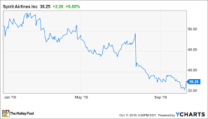 Spirit Airlines Stock Rebounds On Better Than Feared