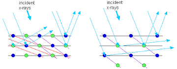 Limits Of Resolution X Ray Diffraction