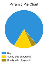 Pie Chart Meme Pyramid Pie Chart Made Simple