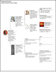 About Genealogy Pedigree Chart 1006 Pedigree Chart For Henry I King Of France Capet