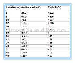 Welcome To Jabbar Steel Industry Cogent Steel Rod Weight Chart