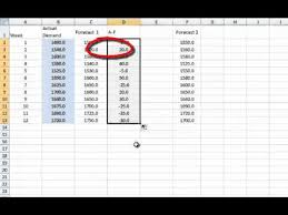 Mean Absolute Deviation Chart Videos Matching Forecasting Moving Averages Mad Mse Mape