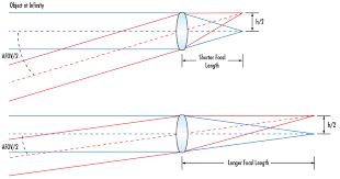 Understanding Focal Length And Field Of View Edmund Optics