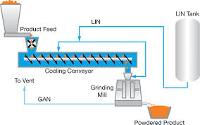 Liquid Nitrogen Gas Conversion Chart Cool Down With Liquid Nitrogen Aiche