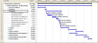 The Definitive Guide To Gantt Charts For Project Management