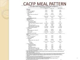 Cacfp Meal Pattern New Reviewing A Valid Claim Ppt Download