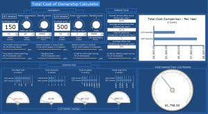 Xcelsius Tco Dashboard Calculates Total Cost Of Ownership