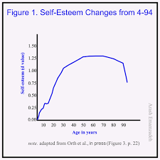 Self Esteem Chart How Self Esteem Changes Between The Ages Of 4 And 94