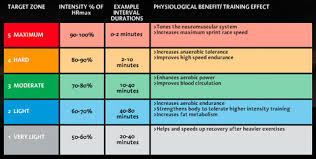 Cardio Training Zone Chart 5k Heart Rate Training And Heart Rate Zones Whilst Racing