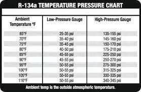 74 Abundant R134a Static Pressure Chart