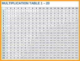 full size of times table multiplication chart blank 100x100 up to worksheets scenic for by multipli