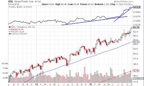 Weekly Trend Chart Trade Weekly Charts A Key Trend Following Tool