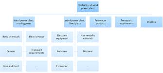 Plant Life Cycle Flow Chart 3 Simplified Flow Chart Of The Life Cycle Inventory Of