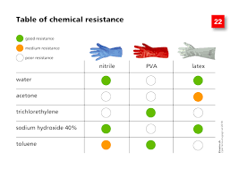 Chemical Safety Gloves Chart Course 2 The Gloves 2hands Ch