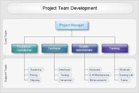 Software Development Org Chart 57 Prototypical Microsoft Organizational Chart Software