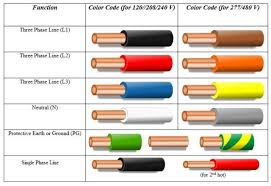 Phase Color Chart 480v Wire Color Code Wiring Diagram General Helper