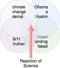 Venn Diagram Of Real And Fake Science Conspiracy Theorists Climate Change Deniers The Rejection Of